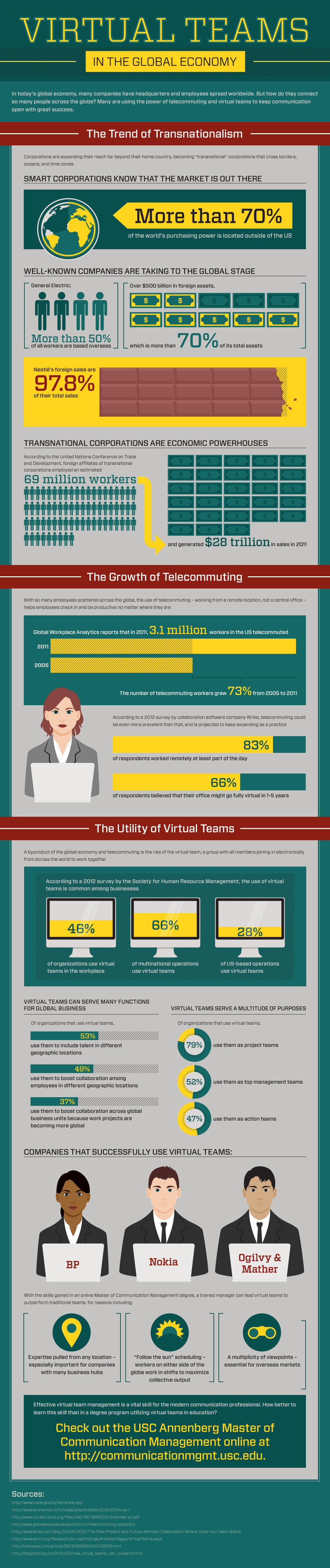 Infographic- Virtual Teams in the Global Economy