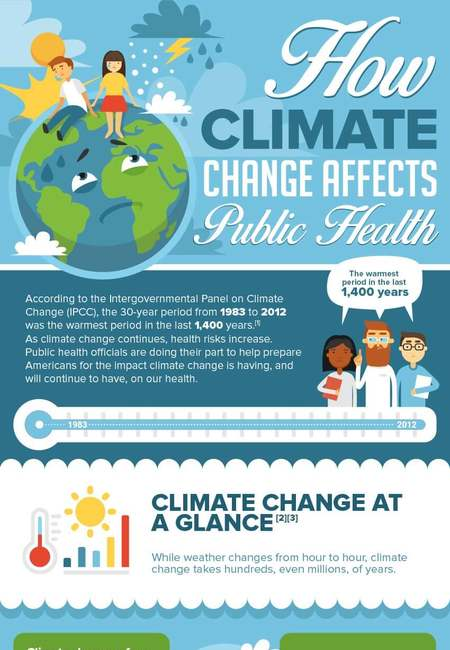 Climate effects