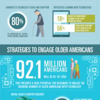 Design tech for elderly infographic
