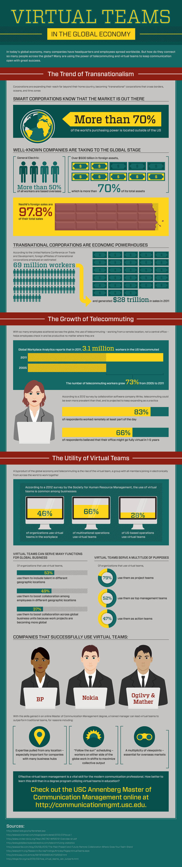 Infographic  virtual teams in the global economy