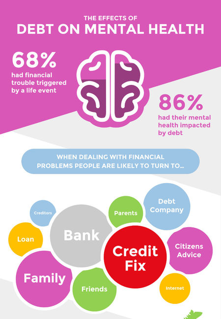 Infographic creditfix