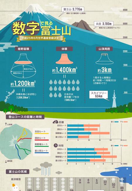 Infographic fujisan