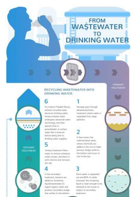 2360   from wastewater to drinking water