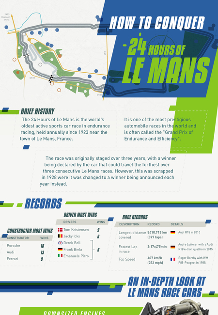 How to conquer 24 hours of le mans