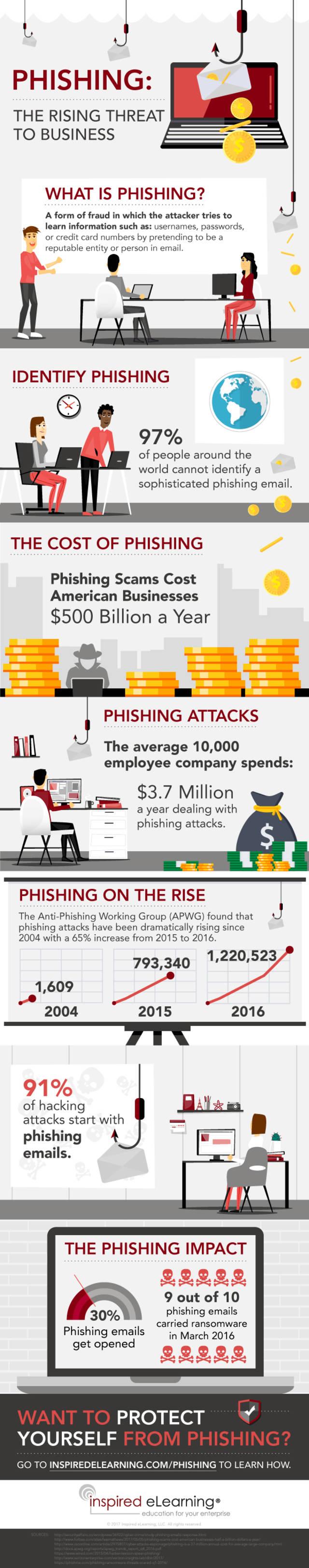 Rise of phishing infographic
