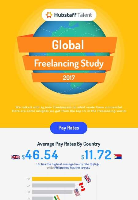 Rsz hubstaffs freelancing trends 2017 tentative title infographic