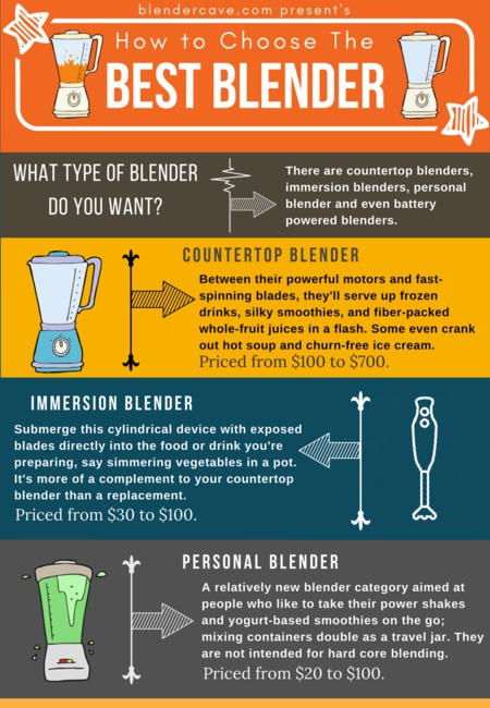 Best blender infographic