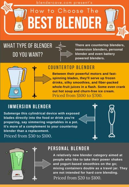 Best blender infographic