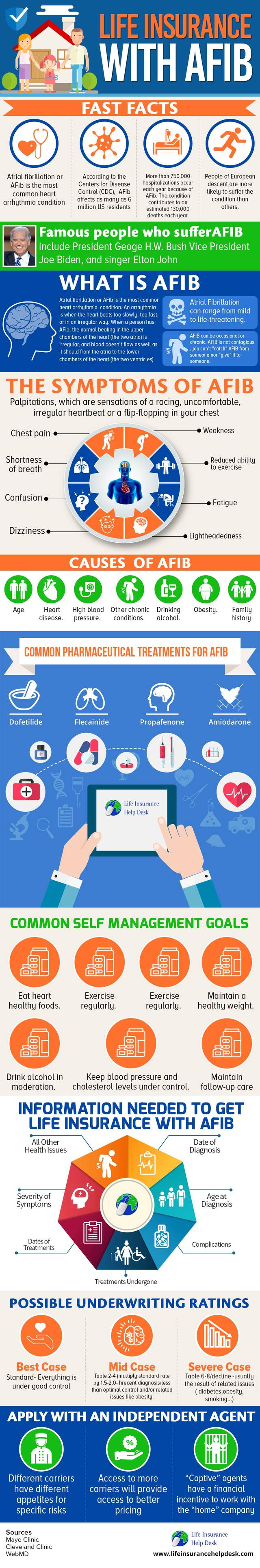 Life insurance with afib