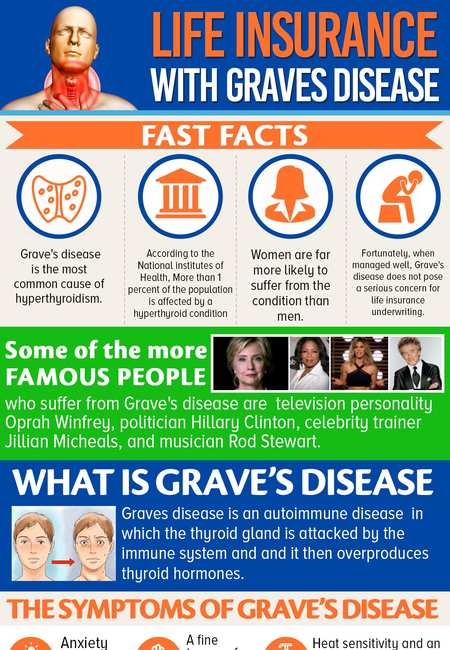 Life insurance with graves disease