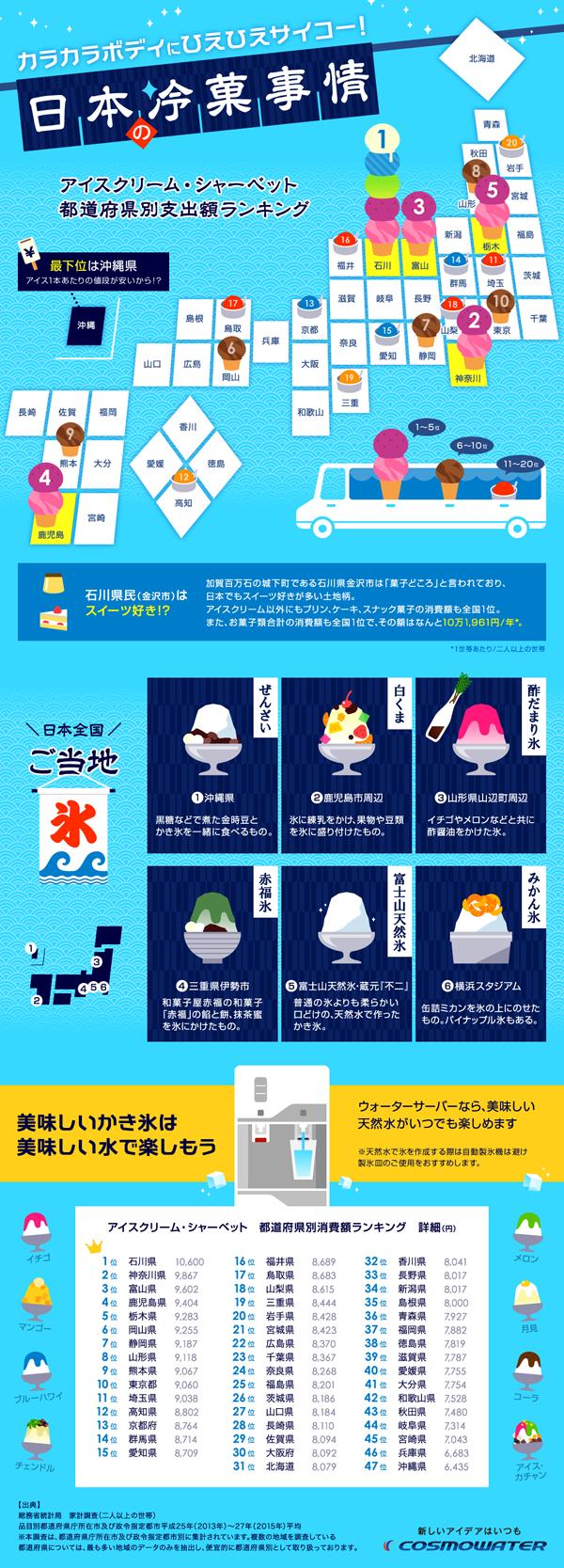 日本の冷菓事情 都道府県ランキング