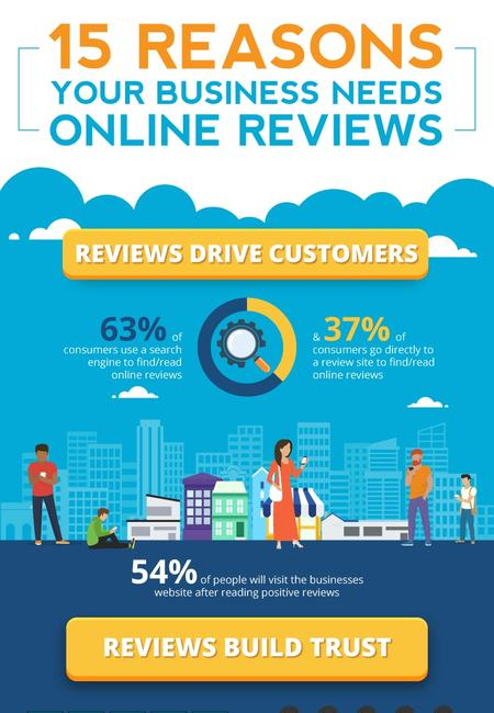 Online reviews 15 reasons why your business needs them now