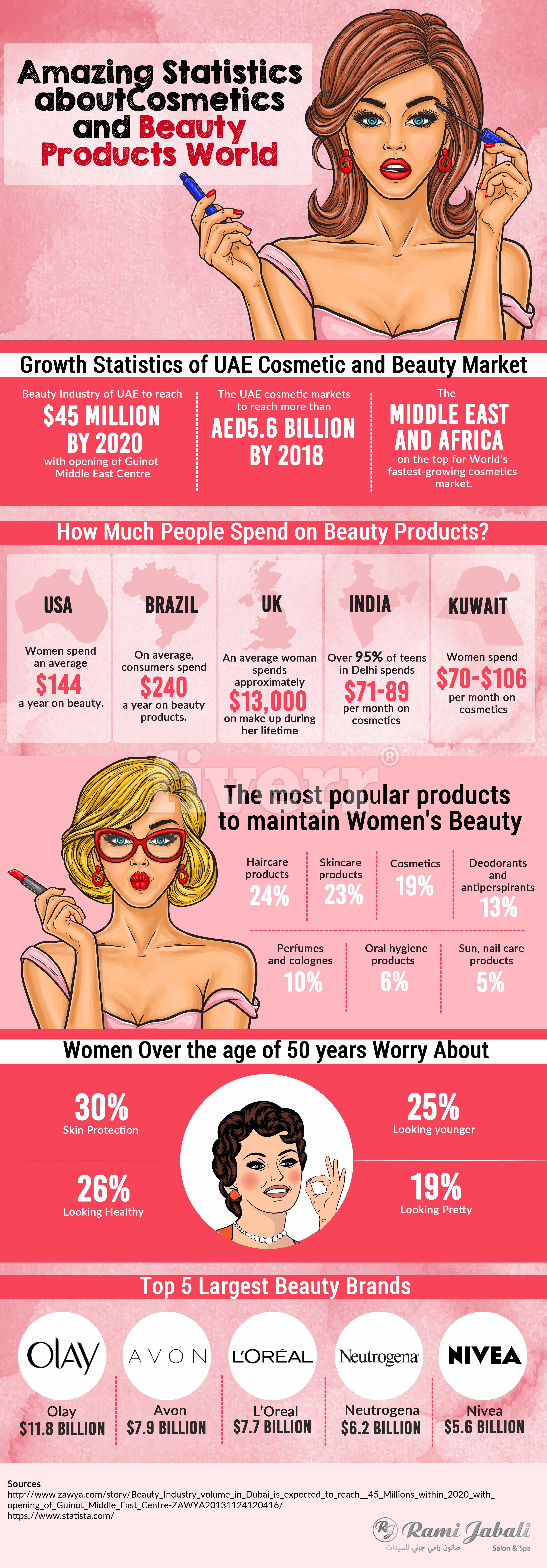 Amazing Statistics About Cosmetics and Beauty Products
