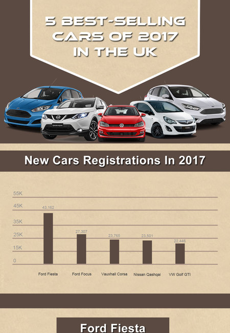 5 best selling cars of 2017 in the uk