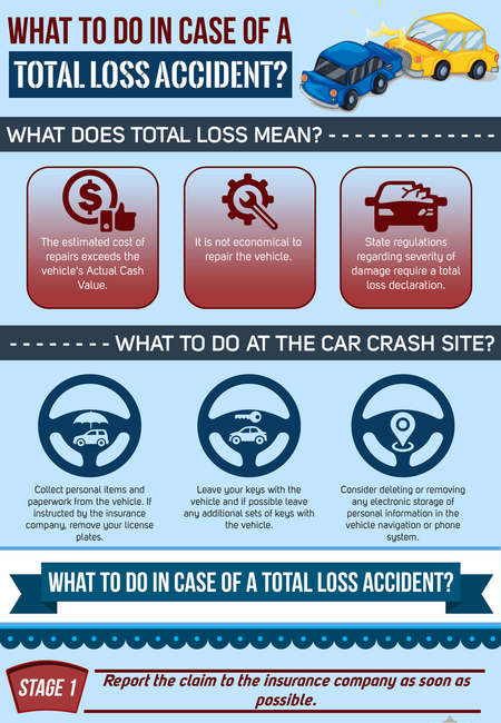 What to do in case of a total loss accident