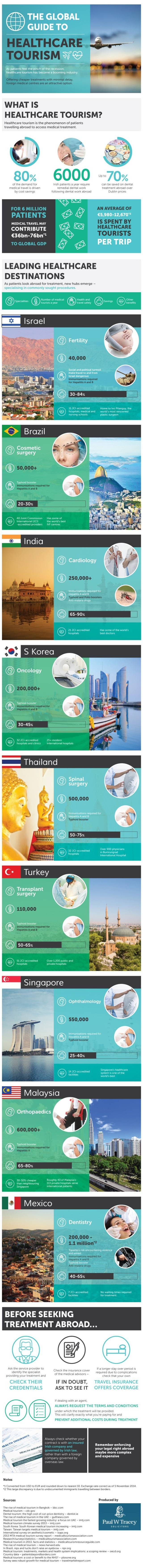 The global guide to healthcare tourism infographic