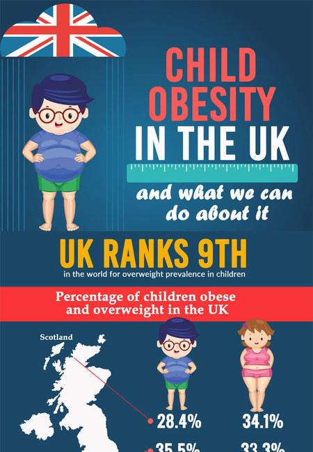 Childhood obesity uk