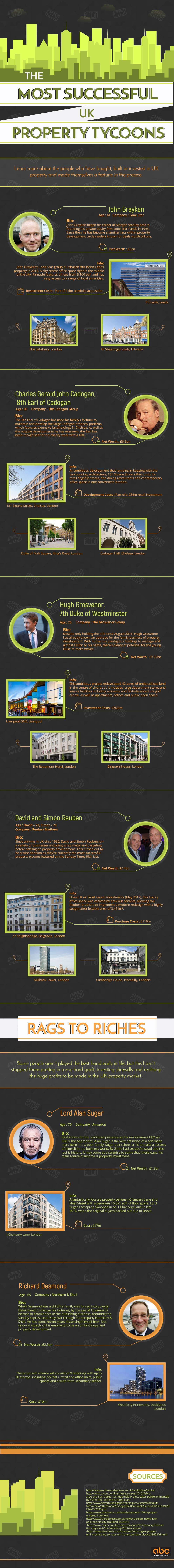 UK's Most Successful Property Tycoons
