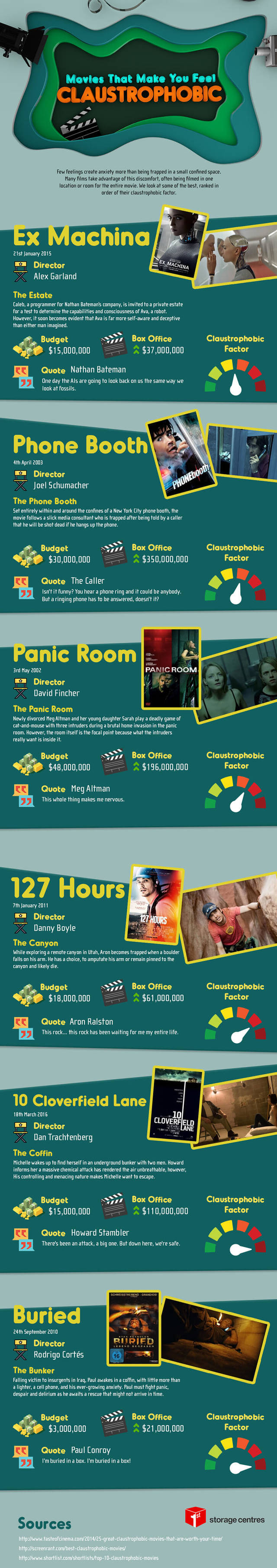 Movies that make you feel claustrophobic1