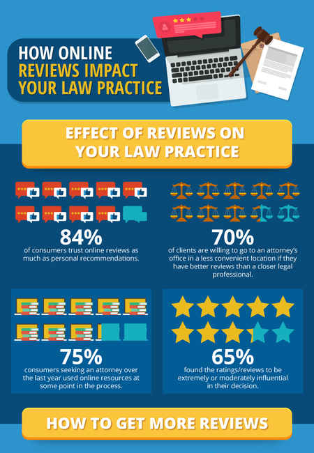 Lawyers online reviews