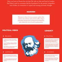 karl-marx-infographic-allriot-marxist-t-