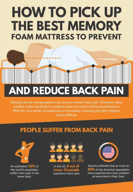 How to choose the best mattress for good sleeping