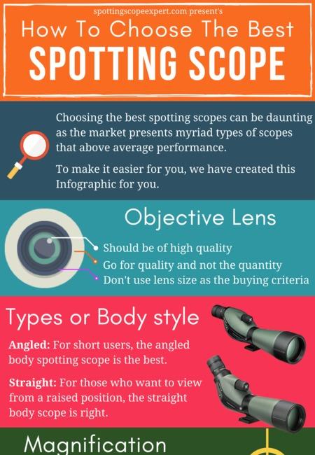 Spotting scope infographic