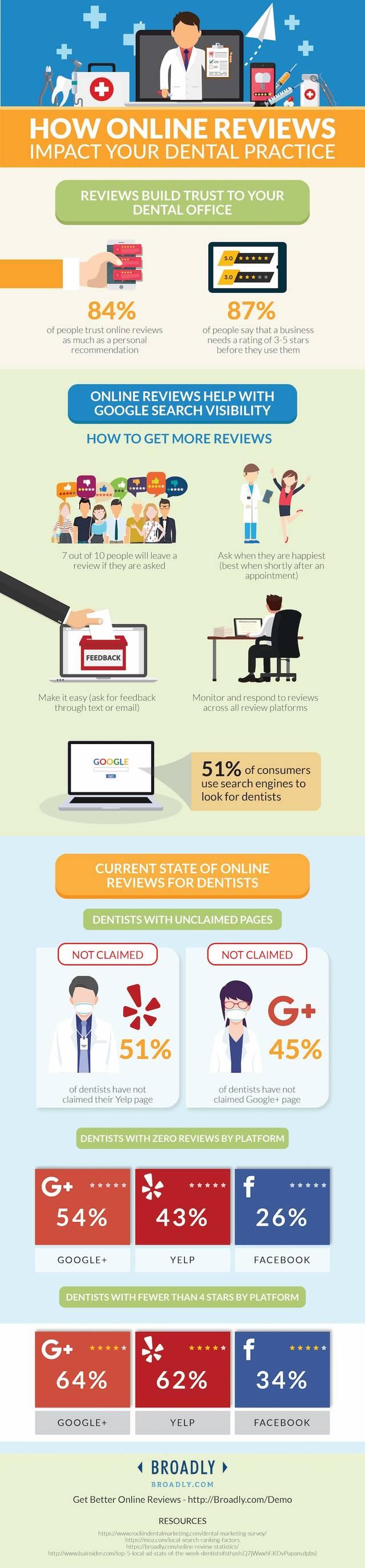 Dentist online review statistics min