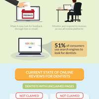 Dentist online review statistics min