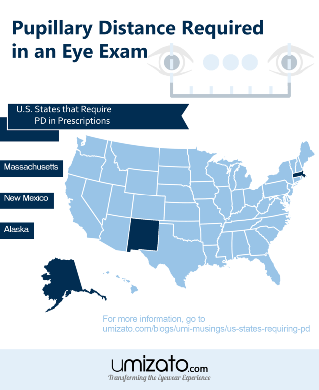 Pupillary distance pd required in us states infographic