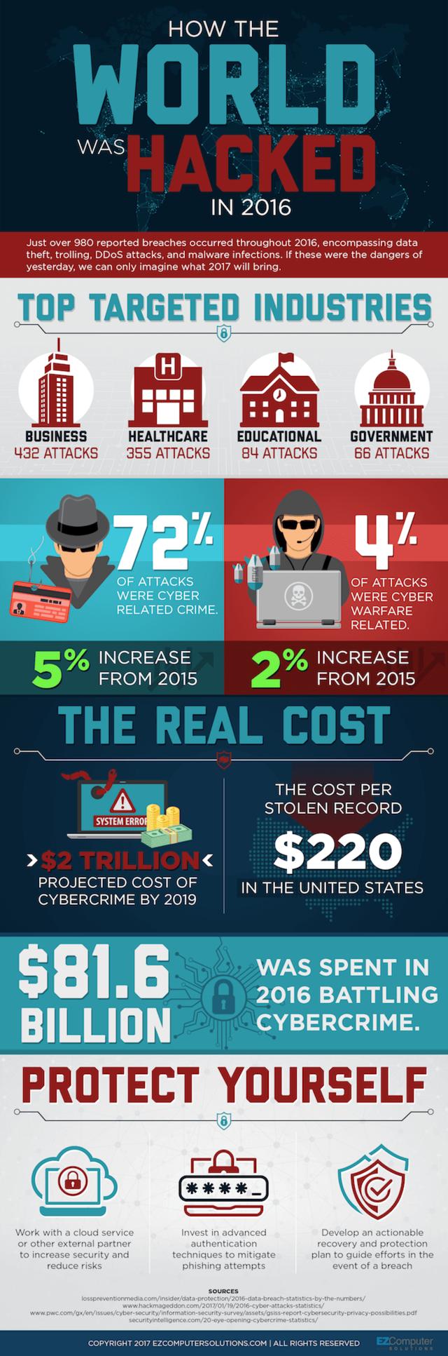 Cybercrime cost statistics