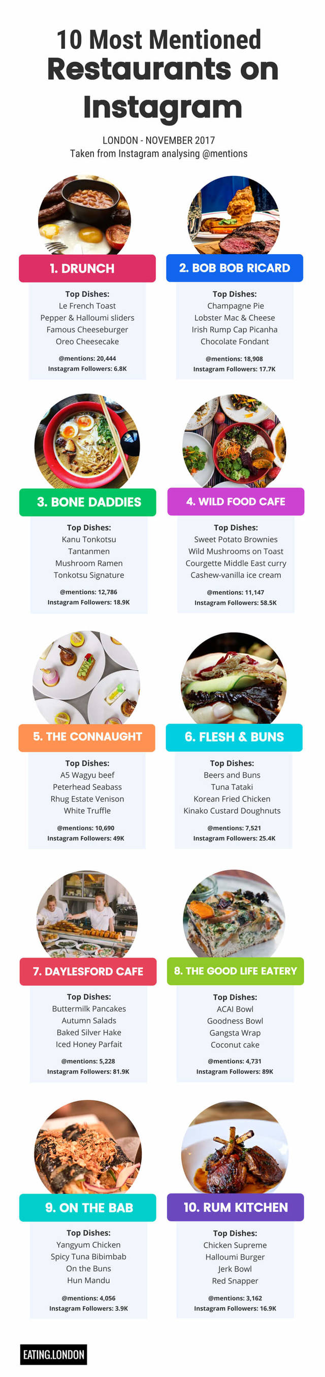 Eating london infographic