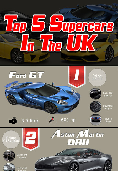 Top 5 supercars in the uk