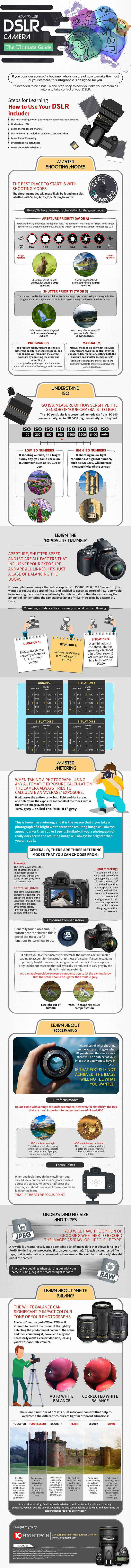 Dslr camera cheat sheet infographic