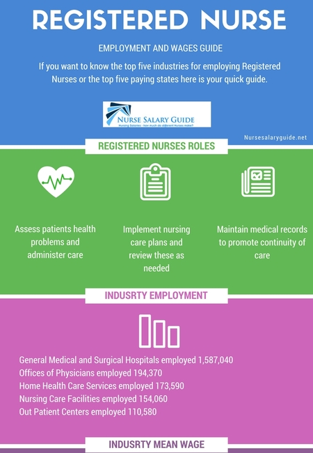 Registered nurseemployment and wages guide