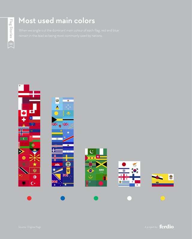 Infographic235 national flag2