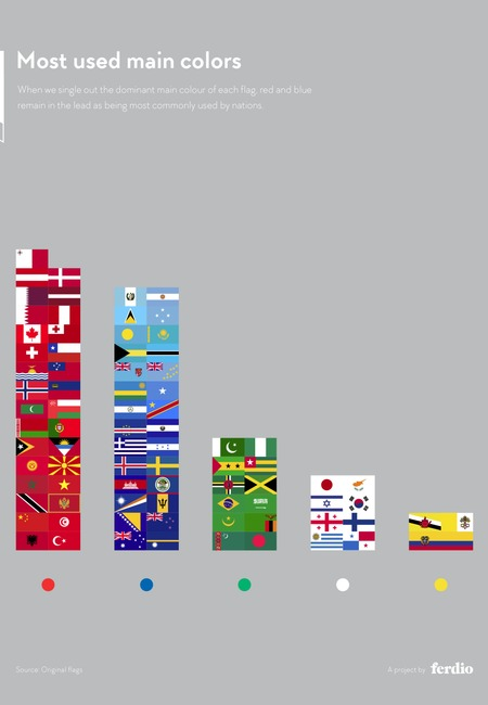 Infographic235 national flag2