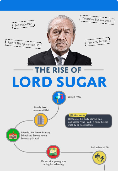 The rise of lord sugar