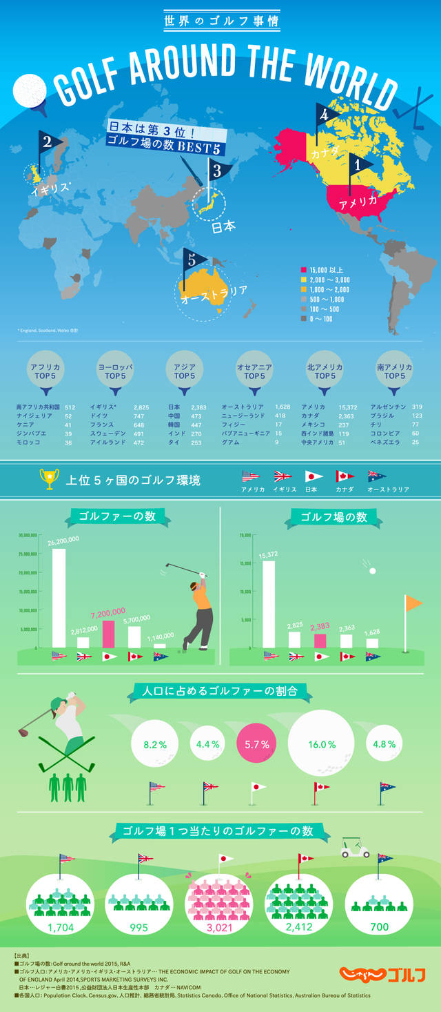Infographic273 golf 1
