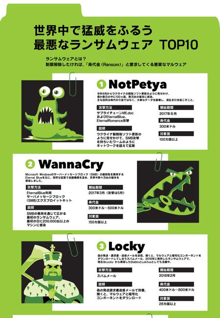 Top 10 nastiest ransomware infographic