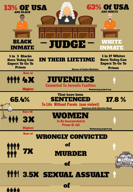 Black incarceration rates infographic