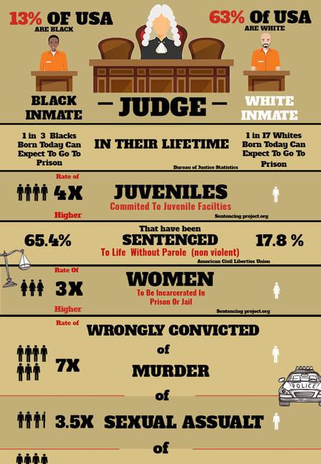Black incarceration rates infographic