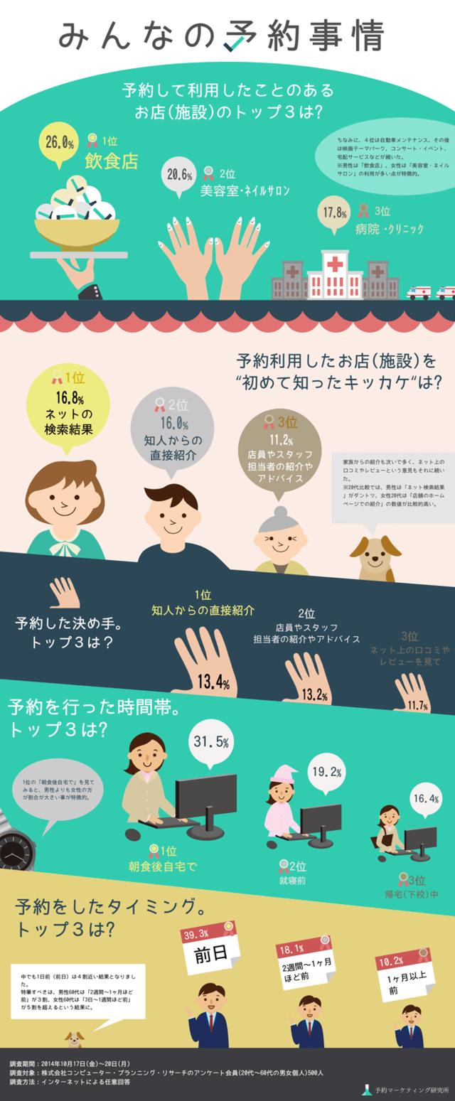 Yoyakulab infographics001