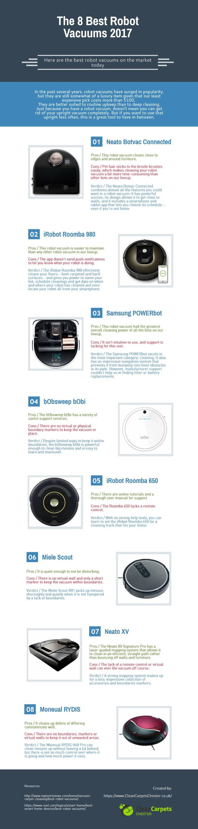 The 8 best robot vacuums 2017