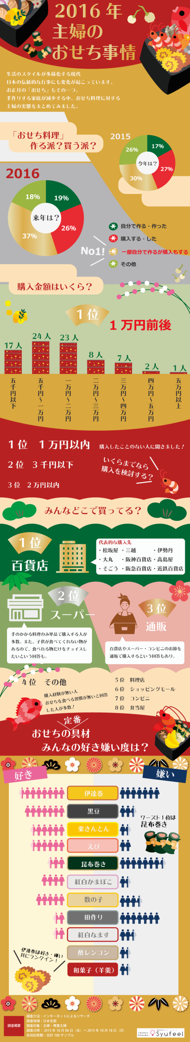 Infographic325 osechi