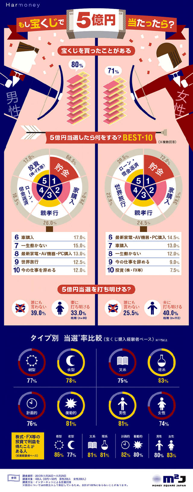 Infographic123 lottery
