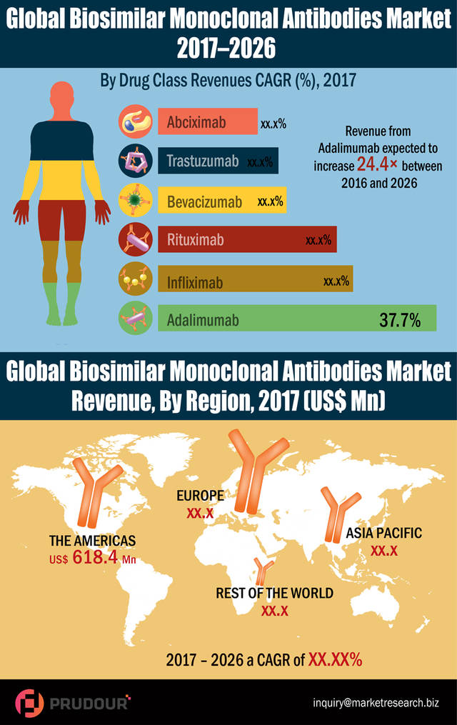 Global biosimilar monoclonal antibodies market resized