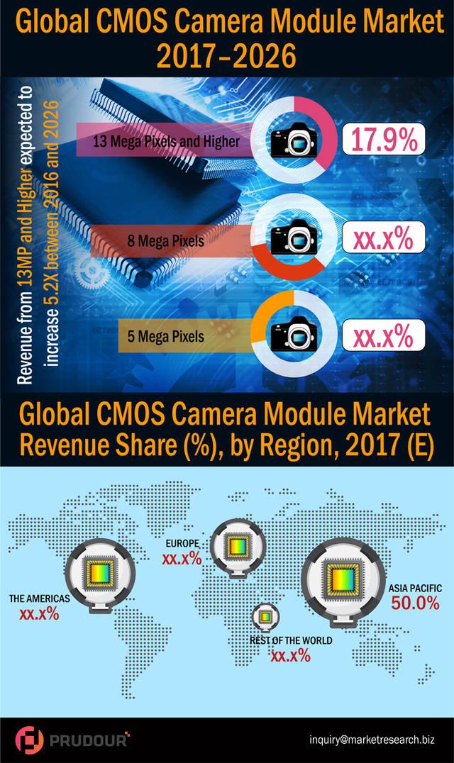 Cmos camera module market infographic plaza   resized