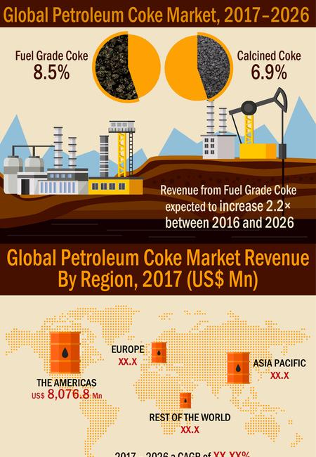 Petroleum coke market resized