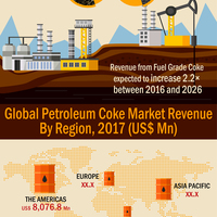 Petroleum coke market resized